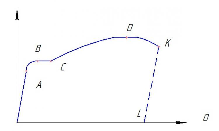 Диаграмма растяжения-сжатия